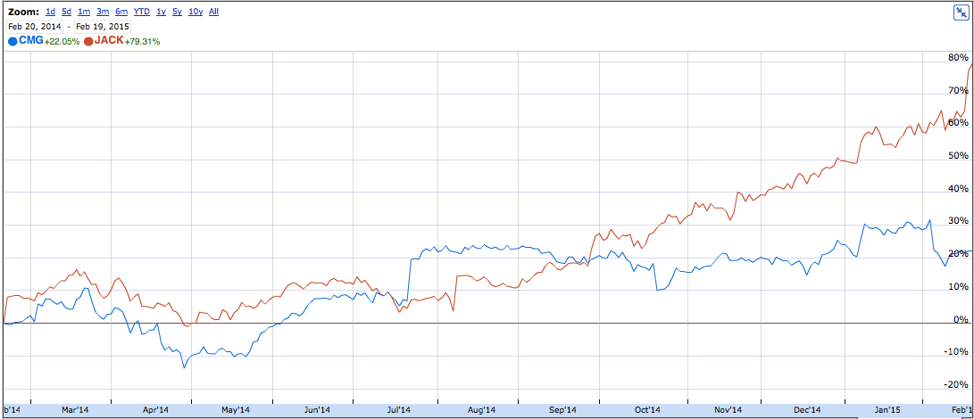 Comparing Two Fast Food Stocks: JACK and CMG | Zolio