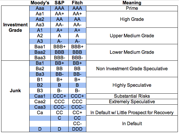 As You Can See Ratings Are Divided Into Two Primary Categories With Investment Grade Being Given To Higher And Junk Lower
